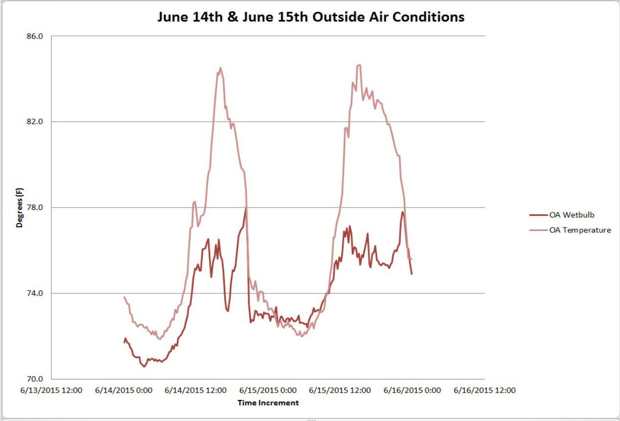 CMNH Outside Air Conditions