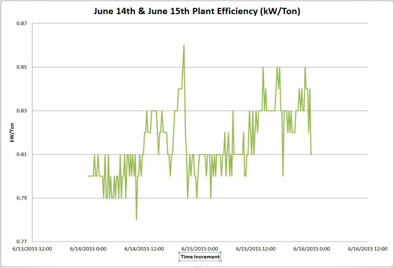 CMNH Plant Efficiency