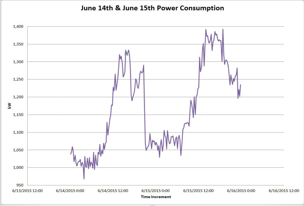 CMNH Power Consumption
